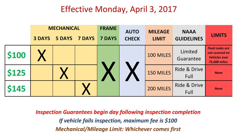 Norwalk Auto Auction >> What type of Inspections do you offer? – Norwalk Online ...